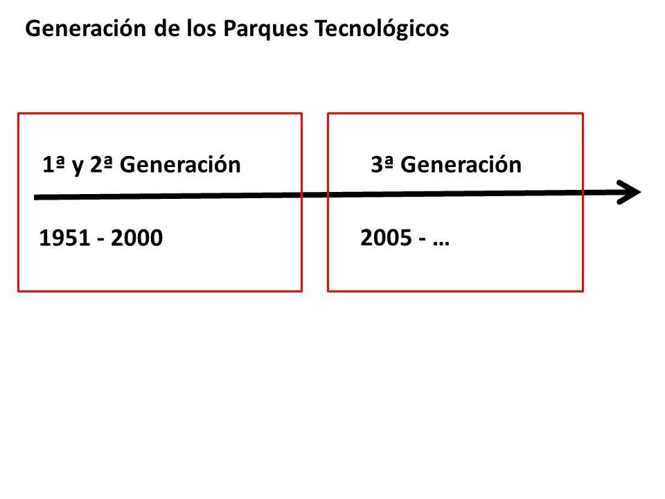 Generación de los Parques Tecnológicos 1ª y 2ª Generación3ª Generación 1951 - 2000 2005 - …