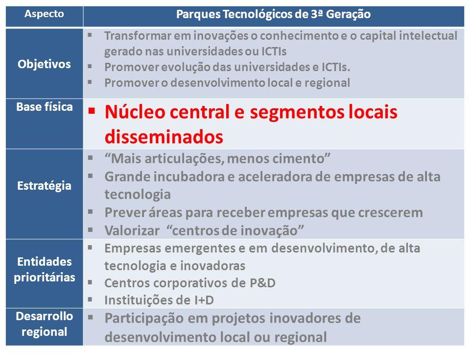 Aspecto Parques Tecnológicos de 3ª Geração Objetivos Transformar em inovações o conhecimento e o capital intelectual gerado nas universidades ou ICTIs