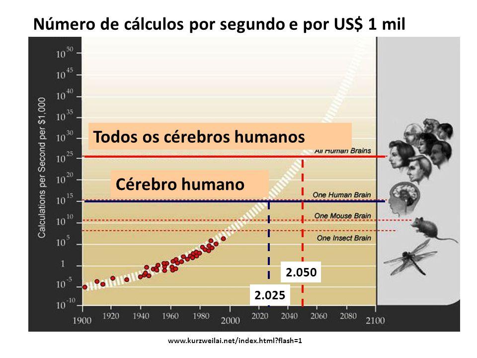 Todos os cérebros humanos Cérebro humano Número de cálculos por segundo e por US$ 1 mil www.kurzweilai.net/index.html?flash=1 2.025 2.050
