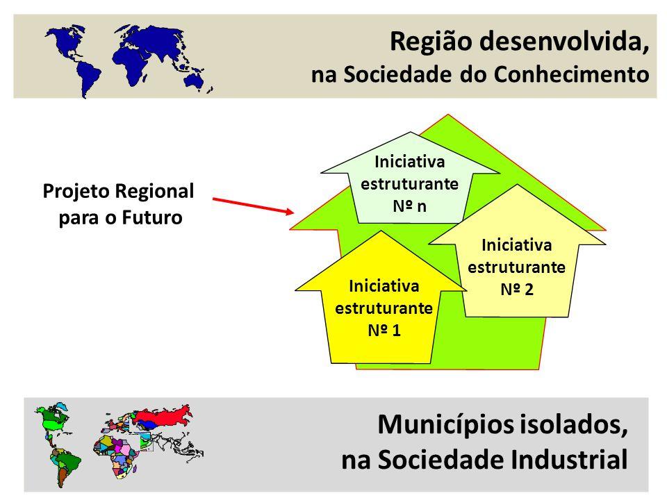 Região desenvolvida, na Sociedade do Conhecimento Municípios isolados, na Sociedade Industrial Projeto Regional para o Futuro Iniciativa estruturante