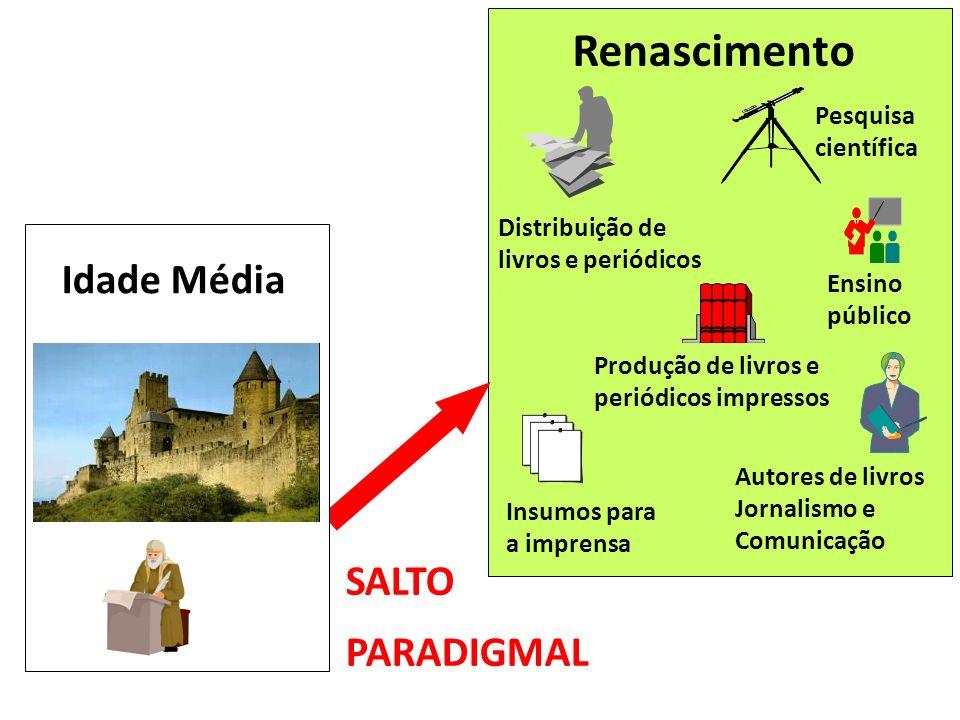 Ensino público Pesquisa científica Produção de livros e periódicos impressos Distribuição de livros e periódicos Autores de livros Jornalismo e Comuni