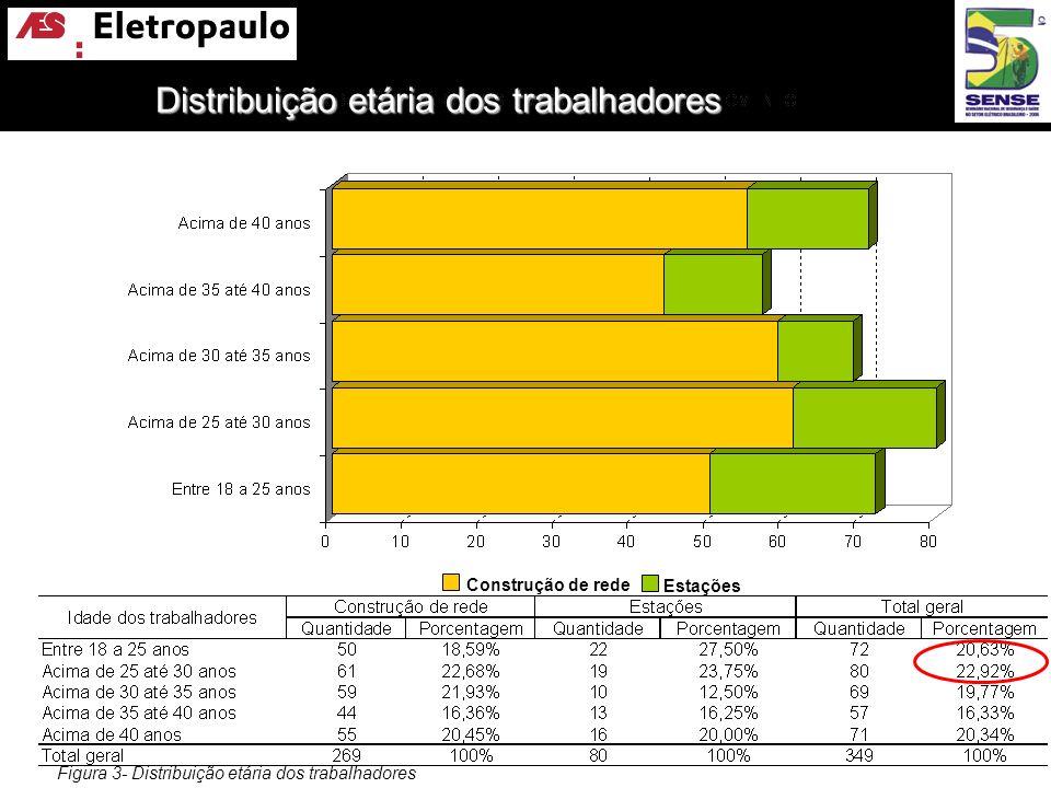 Figura 3- Distribuição etária dos trabalhadores Construção de rede Estações Distribuição etária dos trabalhadores