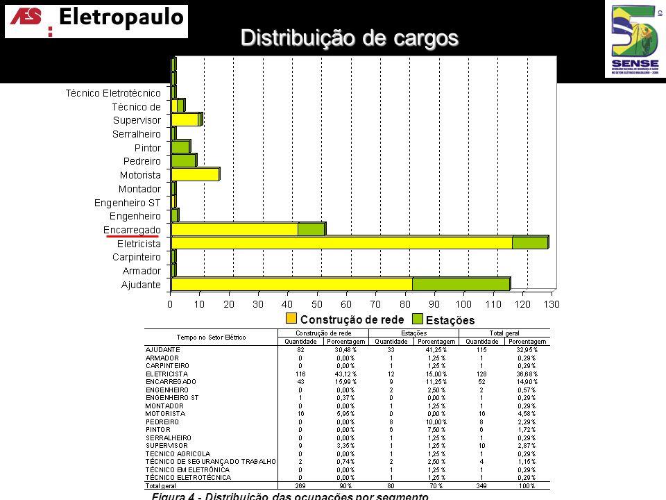 Figura 4 - Distribuição das ocupações por segmento Distribuição de cargos por segmento Construção de rede Estações Distribuição de cargos