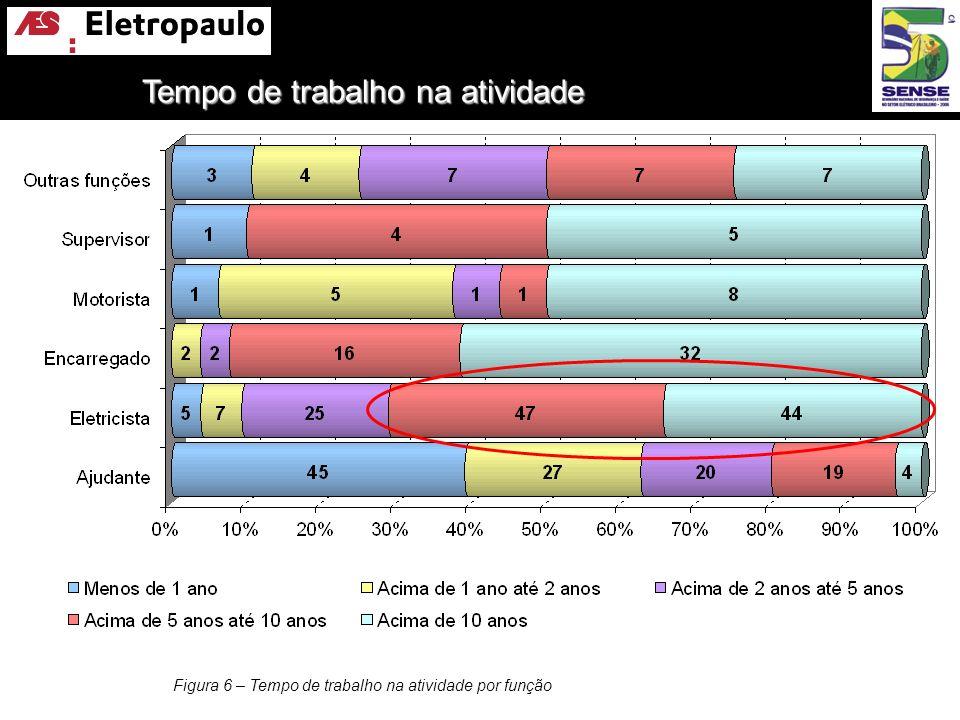 Figura 6 – Tempo de trabalho na atividade por função Tempo de trabalho na atividade