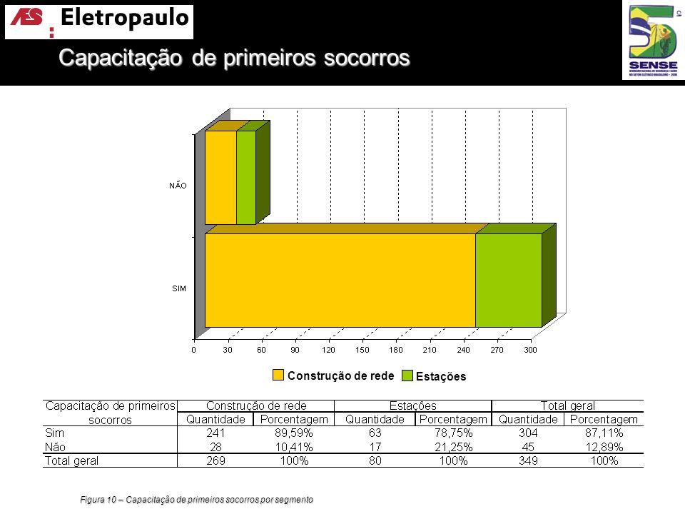 Figura 10 – Capacitação de primeiros socorros por segmento Construção de rede Estações Capacitação de primeiros socorros