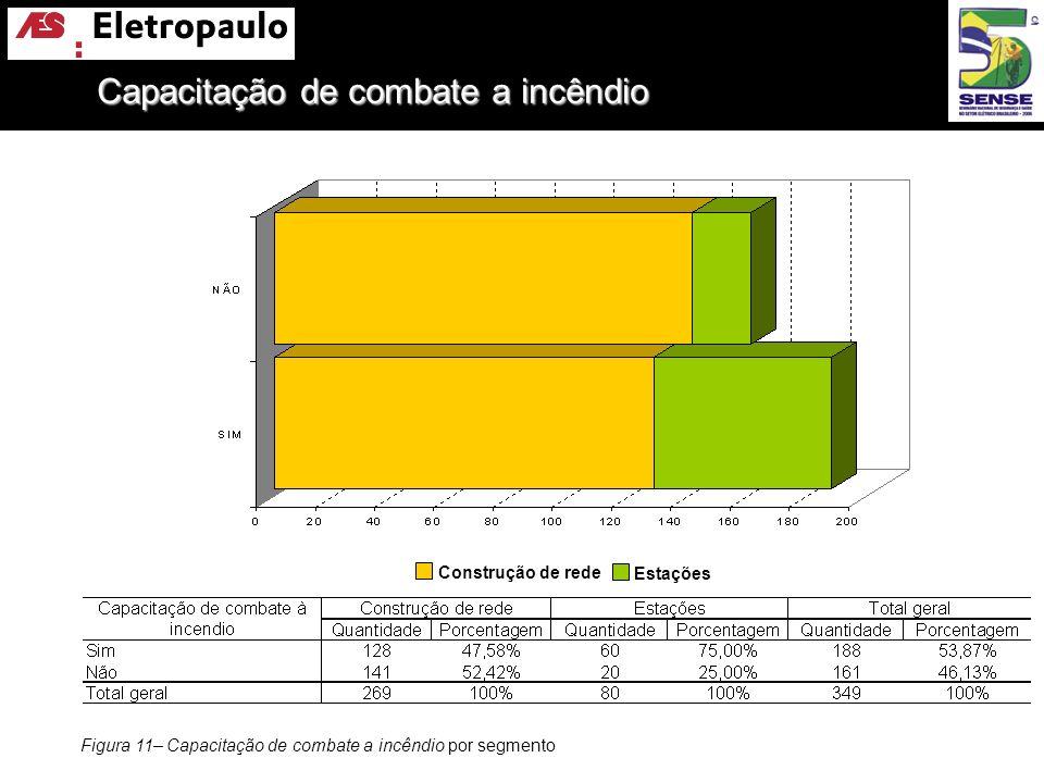 Figura 11– Capacitação de combate a incêndio por segmento Construção de rede Estações Capacitação de combate a incêndio