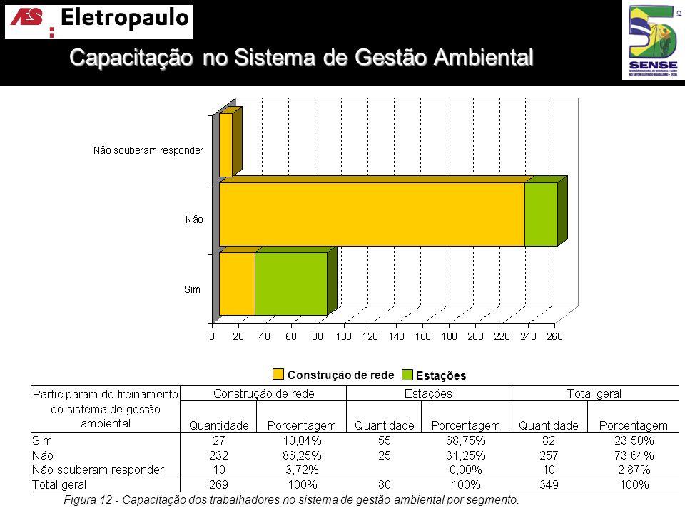Figura 12 - Capacitação dos trabalhadores no sistema de gestão ambiental por segmento. Construção de rede Estações Capacitação no Sistema de Gestão Am
