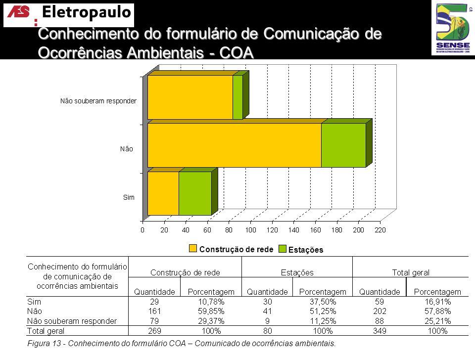 Figura 13 - Conhecimento do formulário COA – Comunicado de ocorrências ambientais. Construção de rede Estações Conhecimento do formulário de Comunicaç
