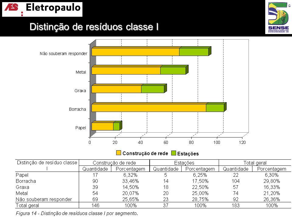 Figura 14 - Distinção de resíduos classe I por segmento. Construção de rede Estações Distinção de resíduos classe I