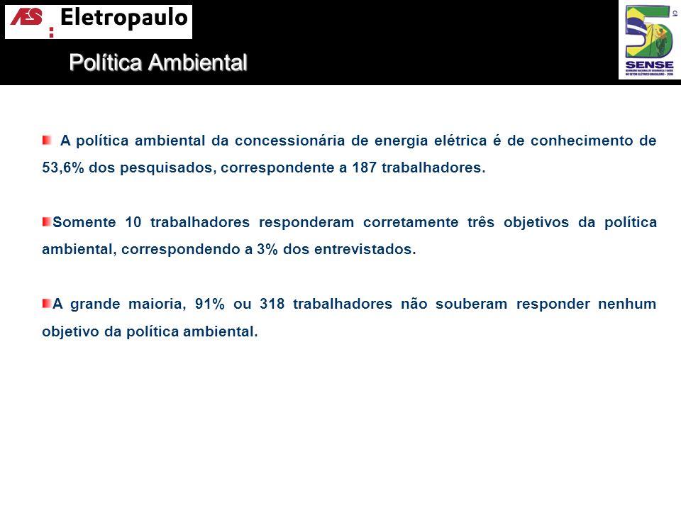 A política ambiental da concessionária de energia elétrica é de conhecimento de 53,6% dos pesquisados, correspondente a 187 trabalhadores. Somente 10