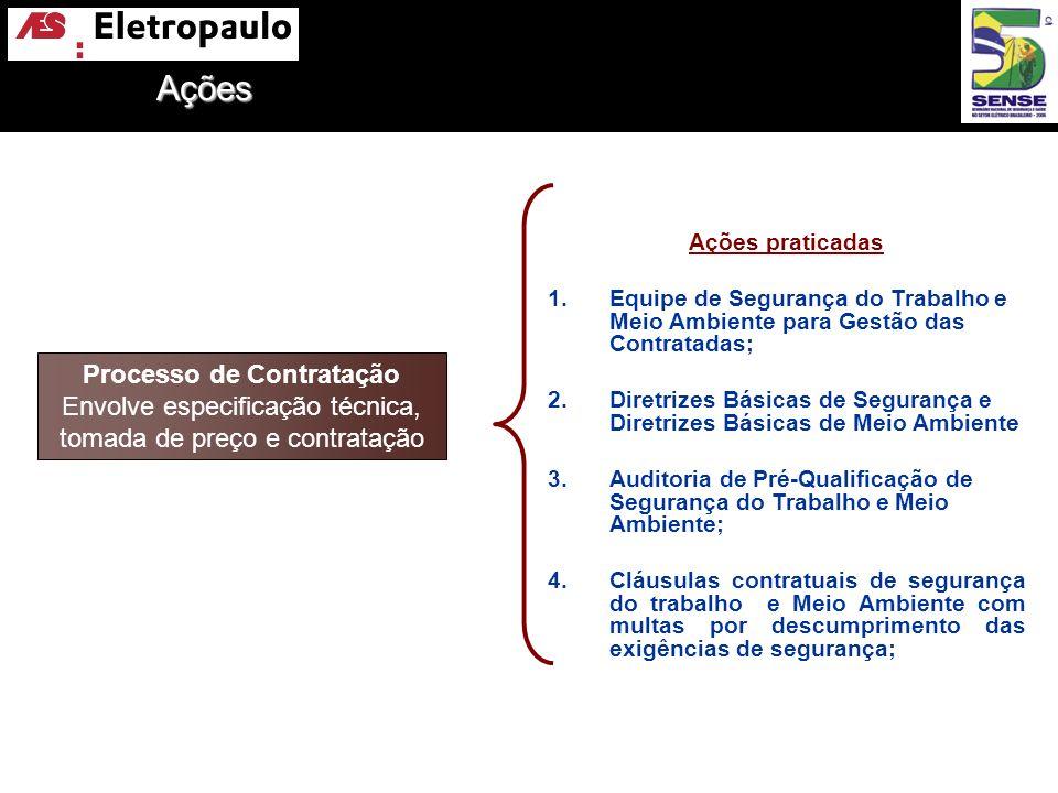 Processo de Contratação Envolve especificação técnica, tomada de preço e contratação Ações praticadas 1.Equipe de Segurança do Trabalho e Meio Ambient