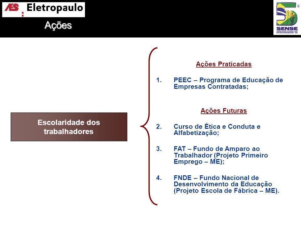 Escolaridade dos trabalhadores Ações Praticadas 1.PEEC – Programa de Educação de Empresas Contratadas; Ações Futuras 2.Curso de Ética e Conduta e Alfa