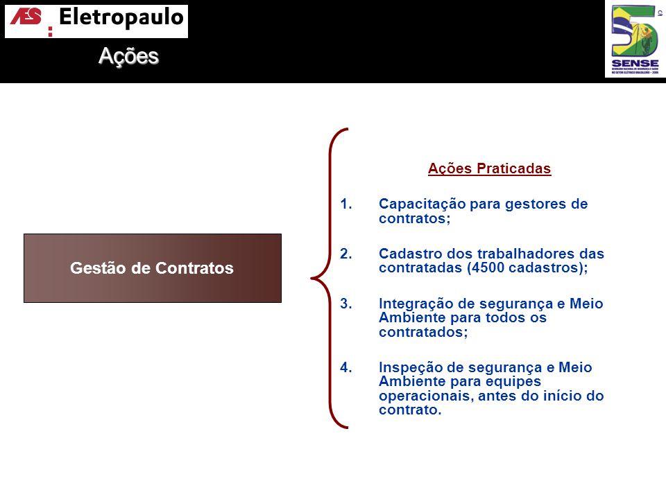Gestão de Contratos Ações Praticadas 1.Capacitação para gestores de contratos; 2.Cadastro dos trabalhadores das contratadas (4500 cadastros); 3.Integr
