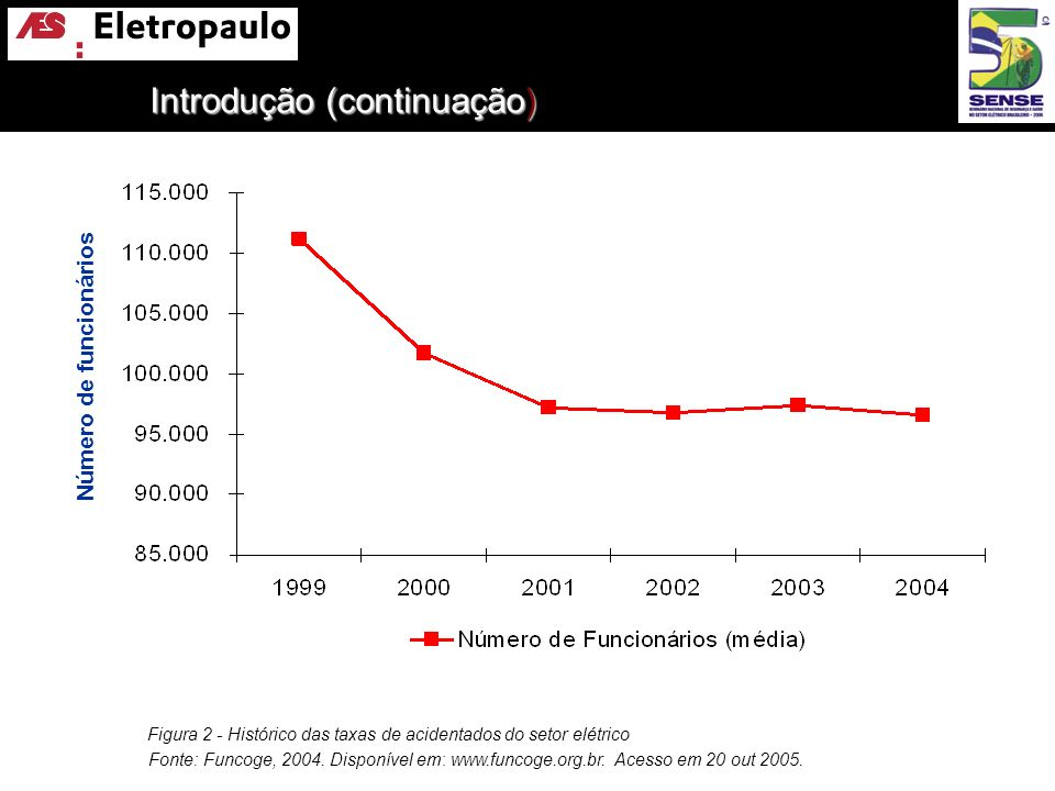 Figura 2 - Histórico das taxas de acidentados do setor elétrico Fonte: Funcoge, 2004. Disponível em: www.funcoge.org.br. Acesso em 20 out 2005. Número