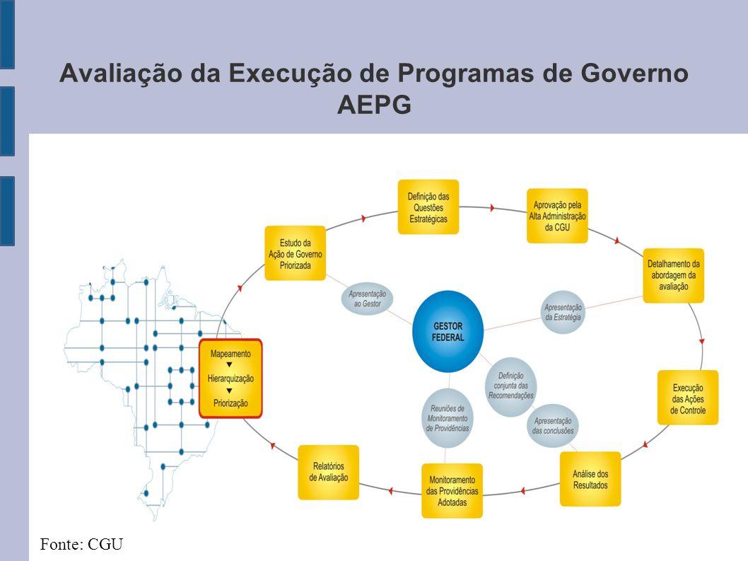 Avaliação da Execução de Programas de Governo AEPG Fonte: CGU