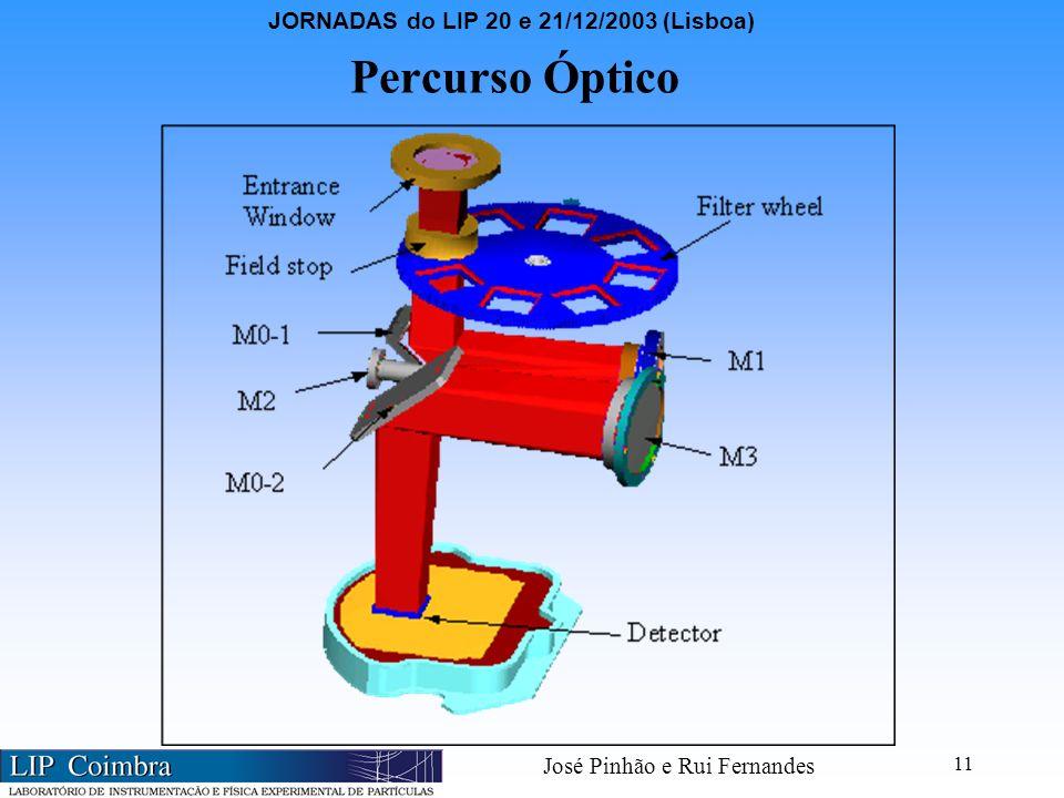 JORNADAS do LIP 20 e 21/12/2003 (Lisboa) José Pinhão e Rui Fernandes 11 Percurso Óptico