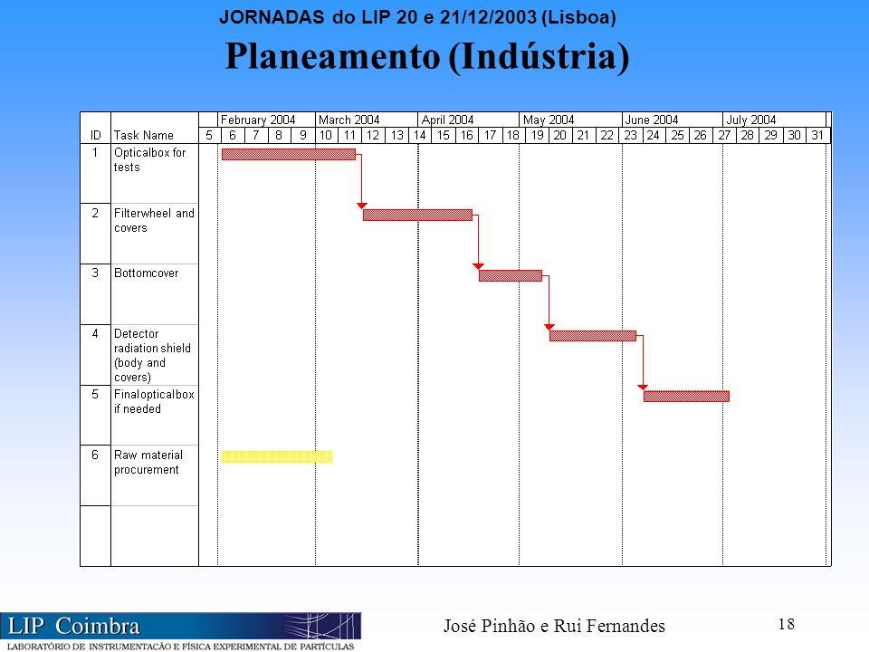 JORNADAS do LIP 20 e 21/12/2003 (Lisboa) José Pinhão e Rui Fernandes 18 Planeamento (Indústria)