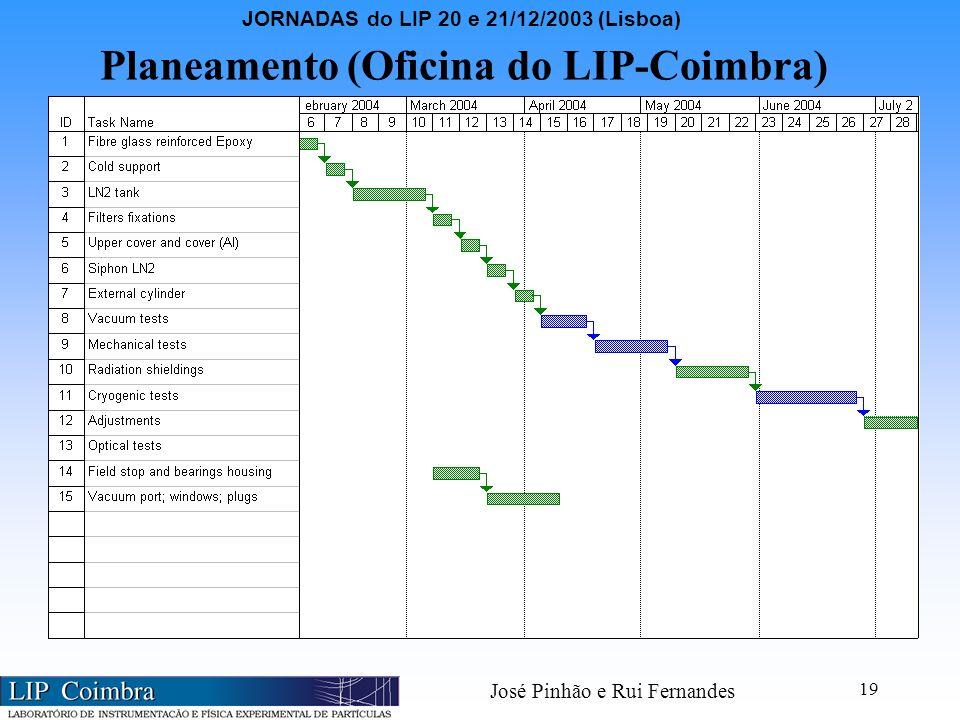 JORNADAS do LIP 20 e 21/12/2003 (Lisboa) José Pinhão e Rui Fernandes 19 Planeamento (Oficina do LIP-Coimbra)