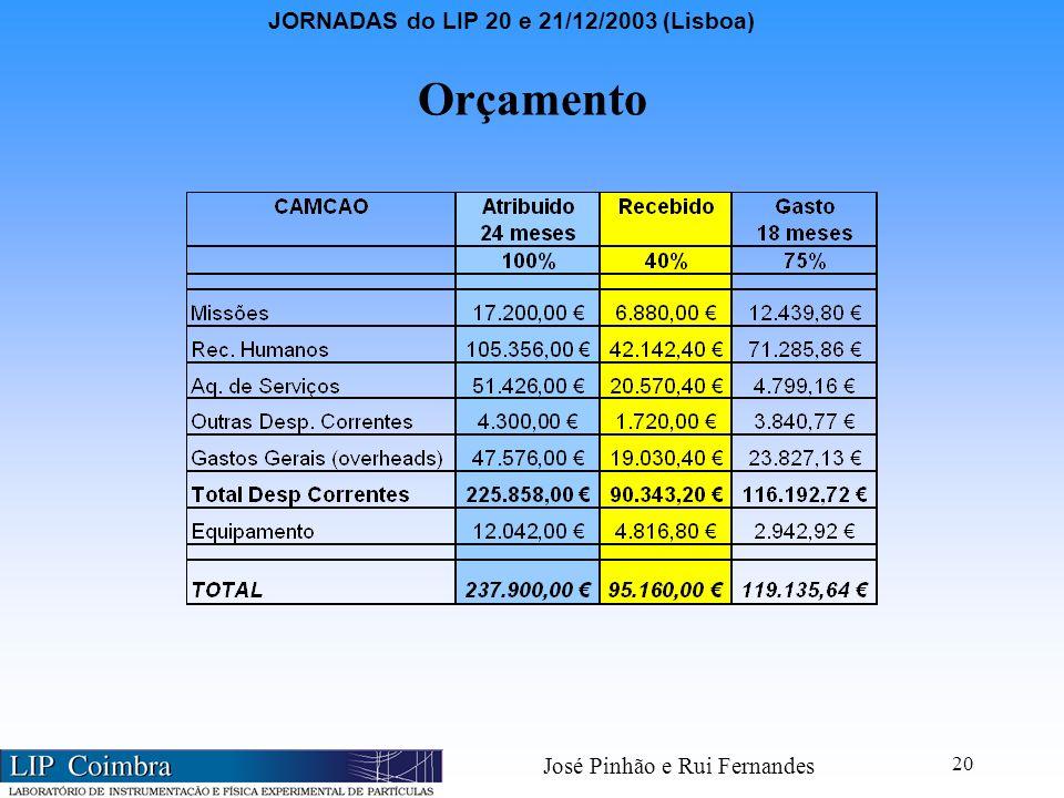 JORNADAS do LIP 20 e 21/12/2003 (Lisboa) José Pinhão e Rui Fernandes 20 Orçamento