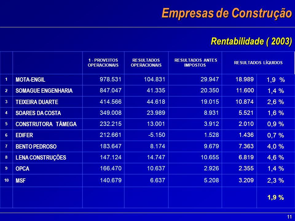11 Empresas de Construção Empresas de Construção Rentabilidade ( 2003) 1 - PROVEITOS OPERACIONAIS RESULTADOS OPERACIONAIS RESULTADOS ANTES IMPOSTOS RE