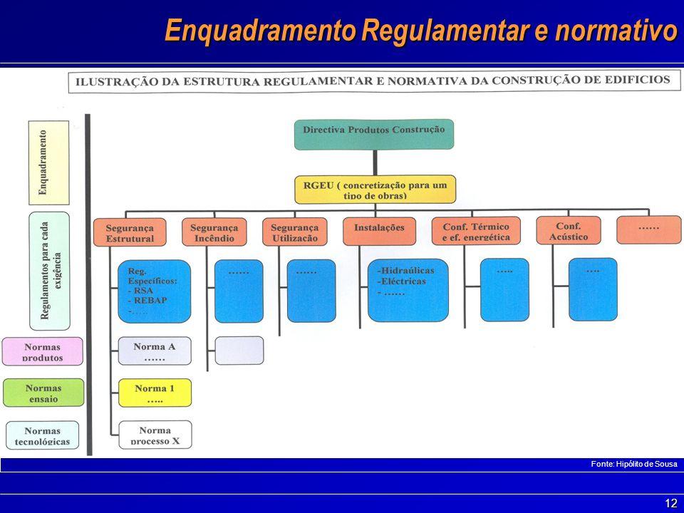 12 Enquadramento Regulamentar e normativo Enquadramento Regulamentar e normativo Fonte: Hipólito de Sousa