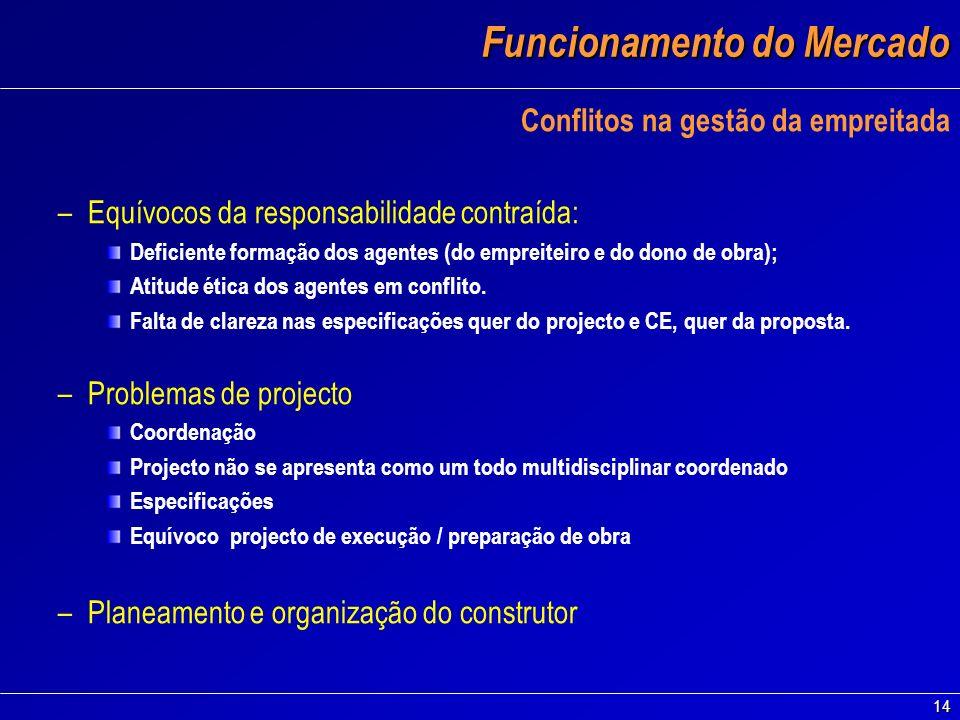 14 Funcionamento do Mercado Conflitos na gestão da empreitada –Equívocos da responsabilidade contraída: Deficiente formação dos agentes (do empreiteir