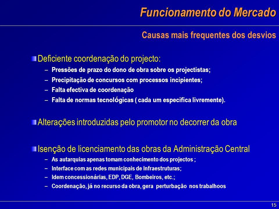 15 Funcionamento do Mercado Causas mais frequentes dos desvios Deficiente coordenação do projecto: – Pressões de prazo do dono de obra sobre os projec