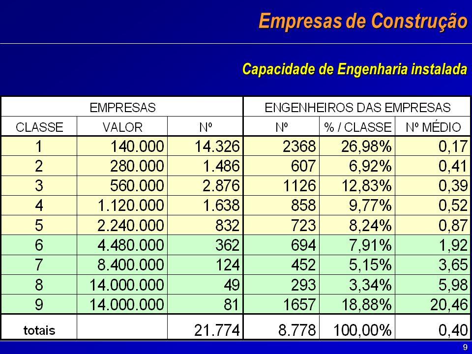 9 Empresas de Construção Capacidade de Engenharia instalada