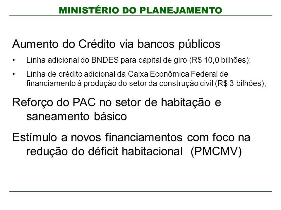MINISTÉRIO DO PLANEJAMENTO Aumento do Crédito via bancos públicos Linha adicional do BNDES para capital de giro (R$ 10,0 bilhões); Linha de crédito ad