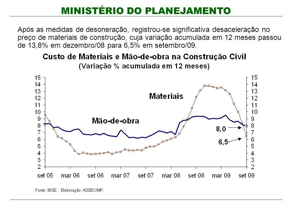 MINISTÉRIO DO PLANEJAMENTO Após as medidas de desoneração, registrou-se significativa desaceleração no preço de materiais de construção, cuja variação acumulada em 12 meses passou de 13,8% em dezembro/08 para 6,5% em setembro/09.