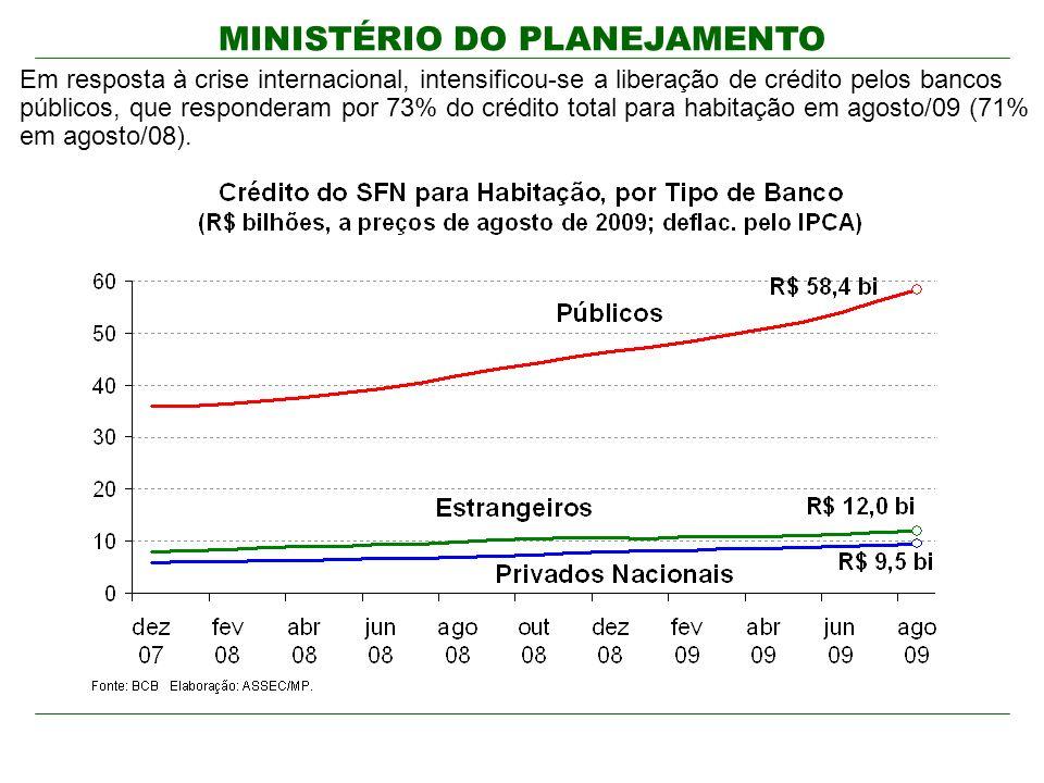 MINISTÉRIO DO PLANEJAMENTO Em resposta à crise internacional, intensificou-se a liberação de crédito pelos bancos públicos, que responderam por 73% do crédito total para habitação em agosto/09 (71% em agosto/08).