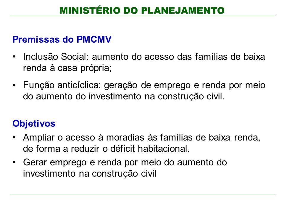 MINISTÉRIO DO PLANEJAMENTO Premissas do PMCMV Inclusão Social: aumento do acesso das famílias de baixa renda à casa própria; Função anticíclica: geração de emprego e renda por meio do aumento do investimento na construção civil.