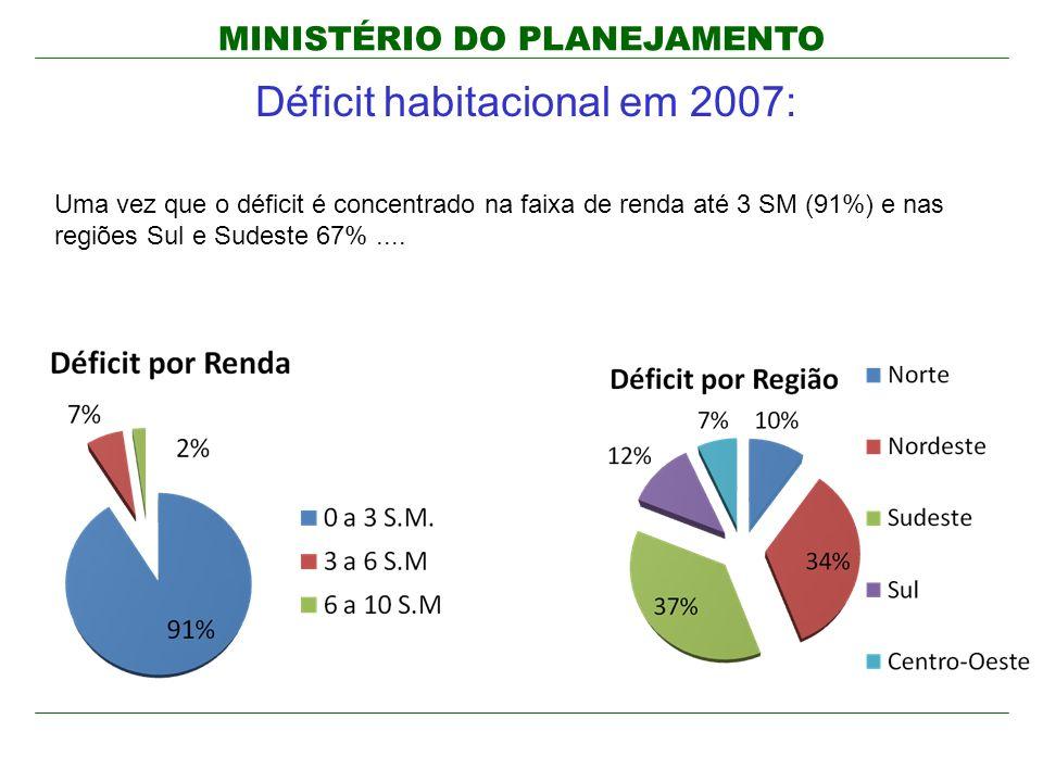 MINISTÉRIO DO PLANEJAMENTO Déficit habitacional em 2007: Uma vez que o déficit é concentrado na faixa de renda até 3 SM (91%) e nas regiões Sul e Sude