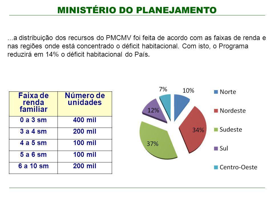 MINISTÉRIO DO PLANEJAMENTO...a distribuição dos recursos do PMCMV foi feita de acordo com as faixas de renda e nas regiões onde está concentrado o déf