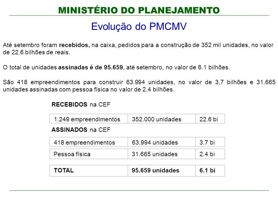 MINISTÉRIO DO PLANEJAMENTO Evolução do PMCMV Até setembro foram recebidos, na caixa, pedidos para a construção de 352 mil unidades, no valor de 22.6 bilhões de reais.