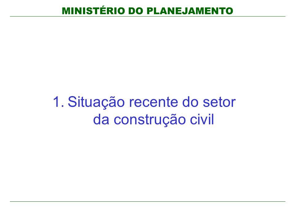 MINISTÉRIO DO PLANEJAMENTO 1.Situação recente do setor da construção civil