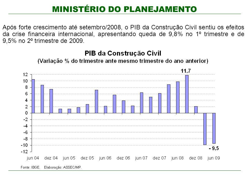 MINISTÉRIO DO PLANEJAMENTO Após forte crescimento até setembro/2008, o PIB da Construção Civil sentiu os efeitos da crise financeira internacional, apresentando queda de 9,8% no 1º trimestre e de 9,5% no 2º trimestre de 2009.