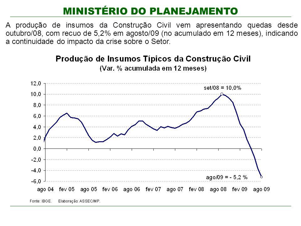 MINISTÉRIO DO PLANEJAMENTO A produção de insumos da Construção Civil vem apresentando quedas desde outubro/08, com recuo de 5,2% em agosto/09 (no acumulado em 12 meses), indicando a continuidade do impacto da crise sobre o Setor.