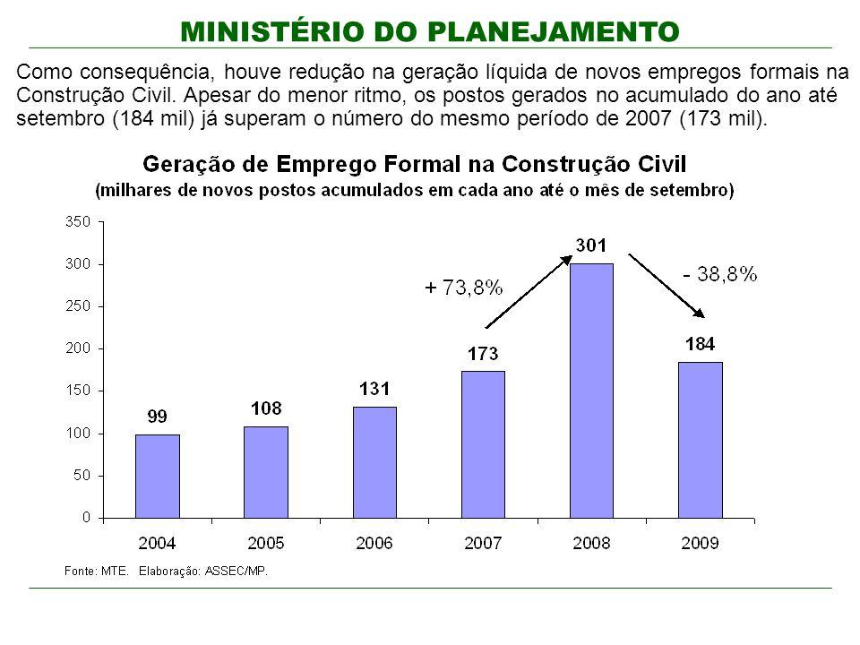 MINISTÉRIO DO PLANEJAMENTO Como consequência, houve redução na geração líquida de novos empregos formais na Construção Civil. Apesar do menor ritmo, o