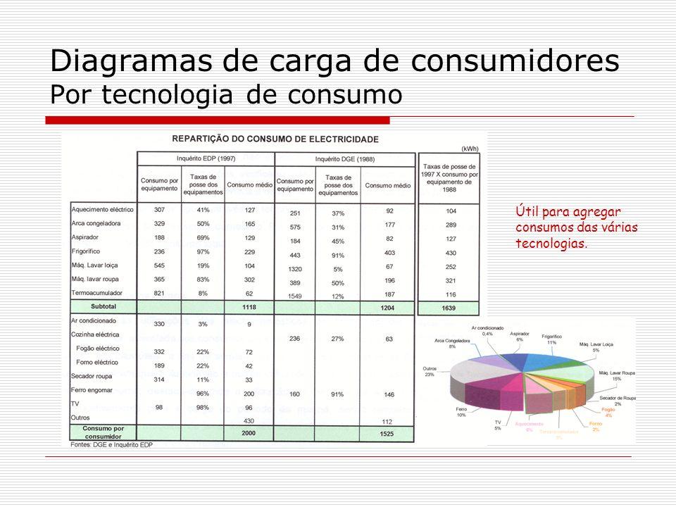 Útil para agregar consumos das várias tecnologias.
