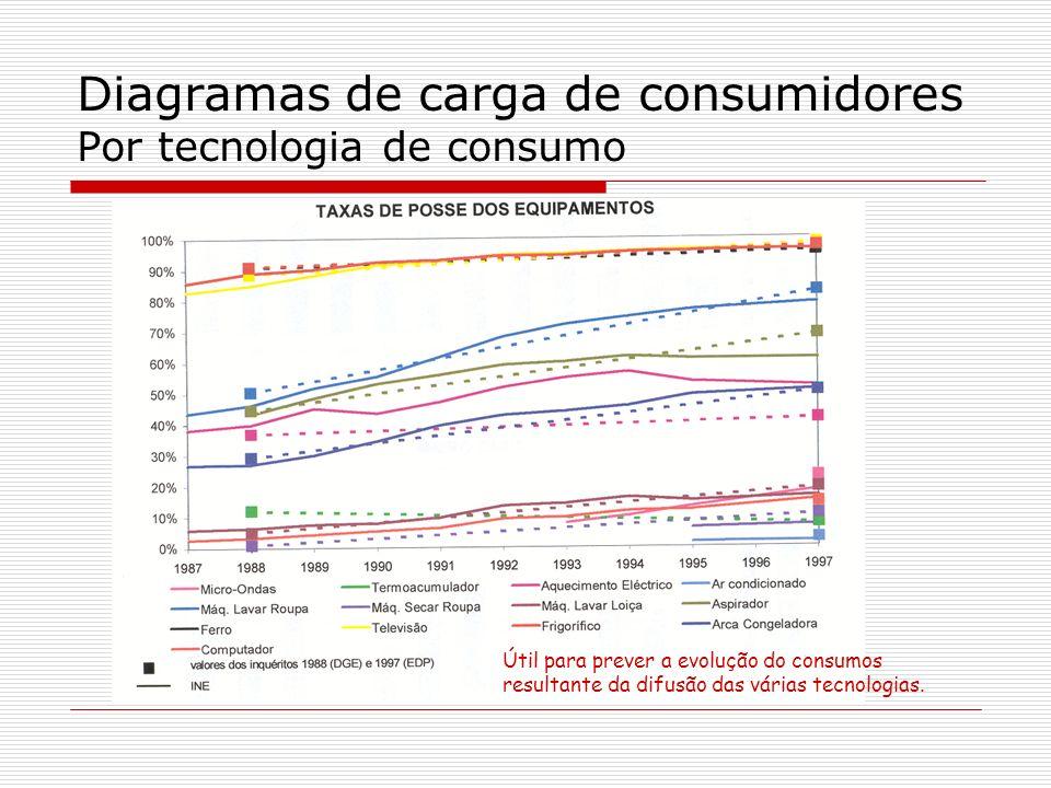 Diagramas de carga de consumidores Por tecnologia de consumo Útil para prever a evolução do consumos resultante da difusão das várias tecnologias.