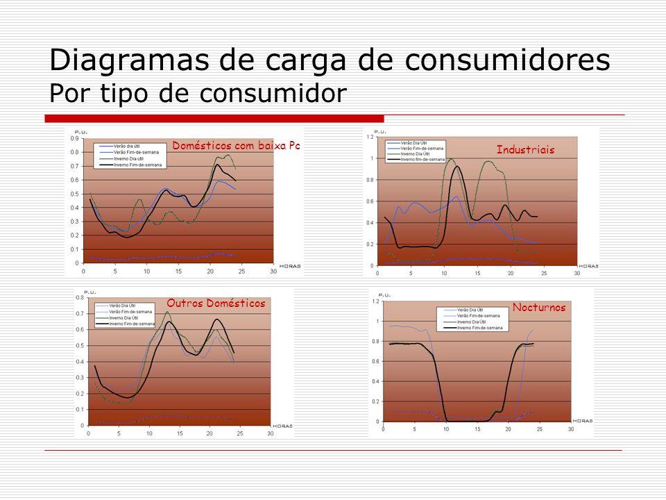 Diagramas de carga de consumidores Por tipo de consumidor Domésticos com baixa Pc Industriais Outros Domésticos Nocturnos