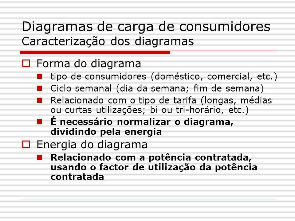 Diagramas de carga de consumidores Caracterização dos diagramas Forma do diagrama tipo de consumidores (doméstico, comercial, etc.) Ciclo semanal (dia