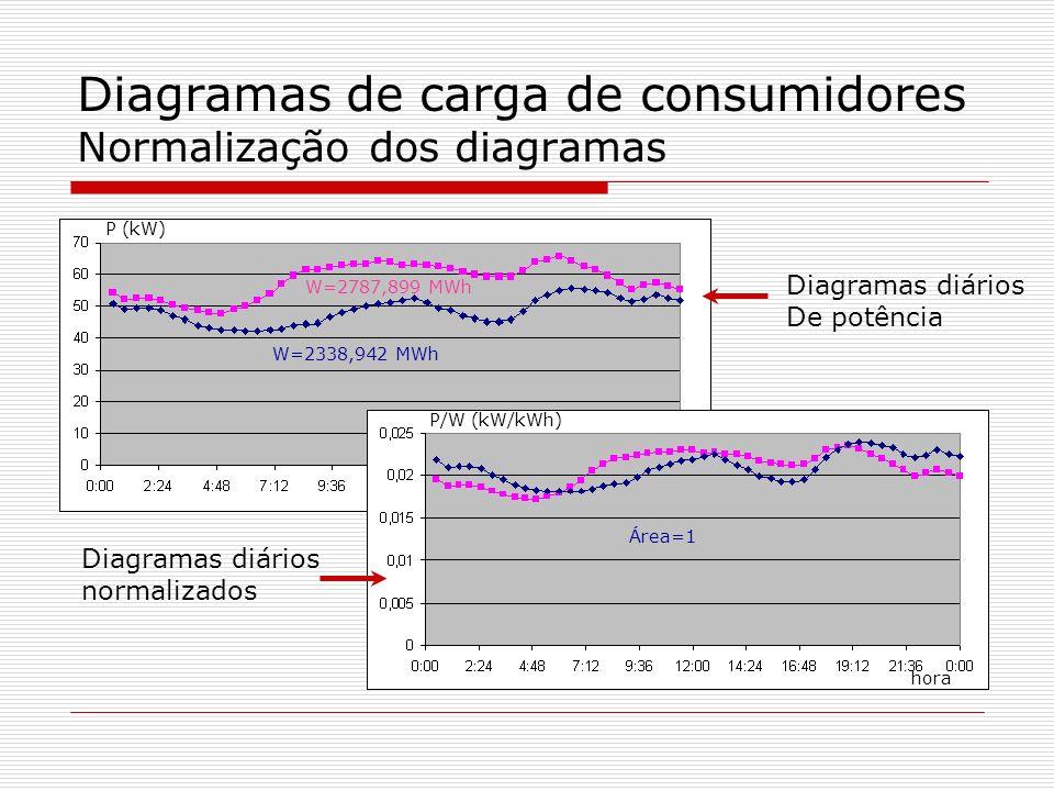 Diagramas de carga de consumidores Normalização dos diagramas hora P (kW) P/W (kW/kWh) W=2787,899 MWh W=2338,942 MWh Área=1 Diagramas diários De potên