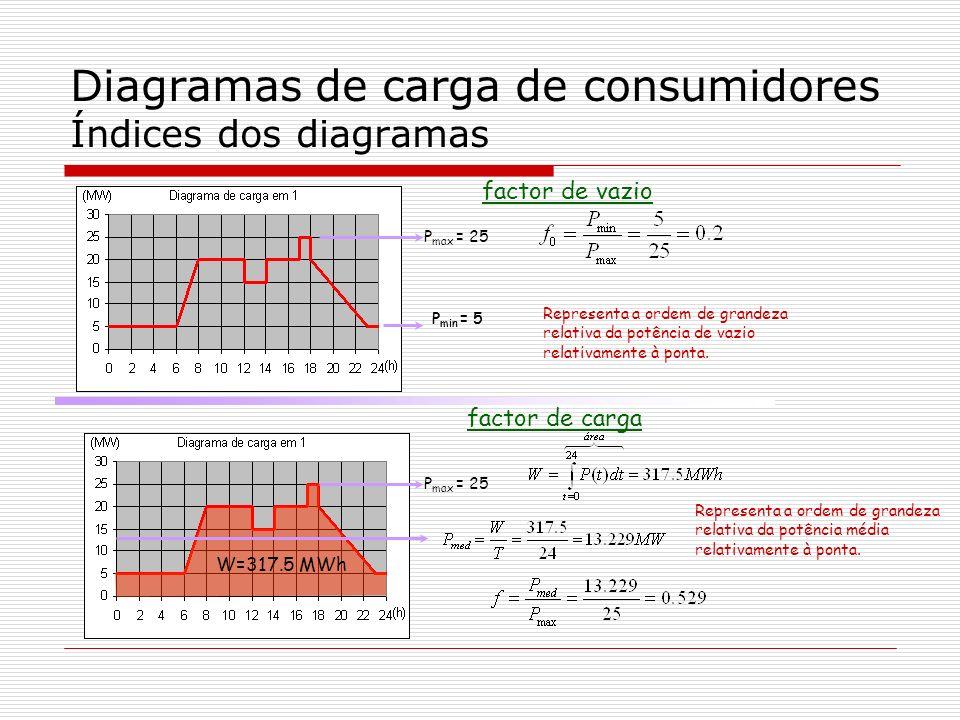 Diagramas de carga de consumidores Índices dos diagramas factor de vazio P max = 25 P min = 5 Representa a ordem de grandeza relativa da potência de v