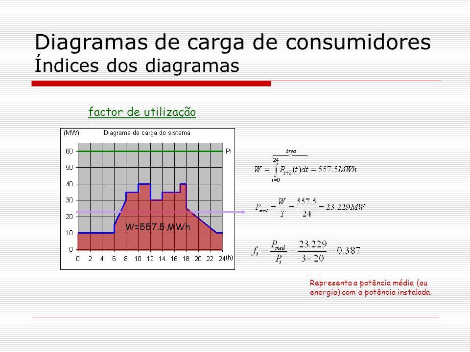 Diagramas de carga de consumidores Índices dos diagramas factor de utilização W=557.5 MWh Representa a potência média (ou energia) com a potência inst