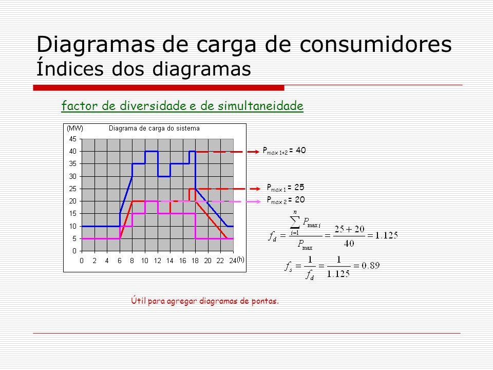 Diagramas de carga de consumidores Índices dos diagramas factor de diversidade e de simultaneidade P max 1+2 = 40 P max 1 = 25 P max 2 = 20 Útil para
