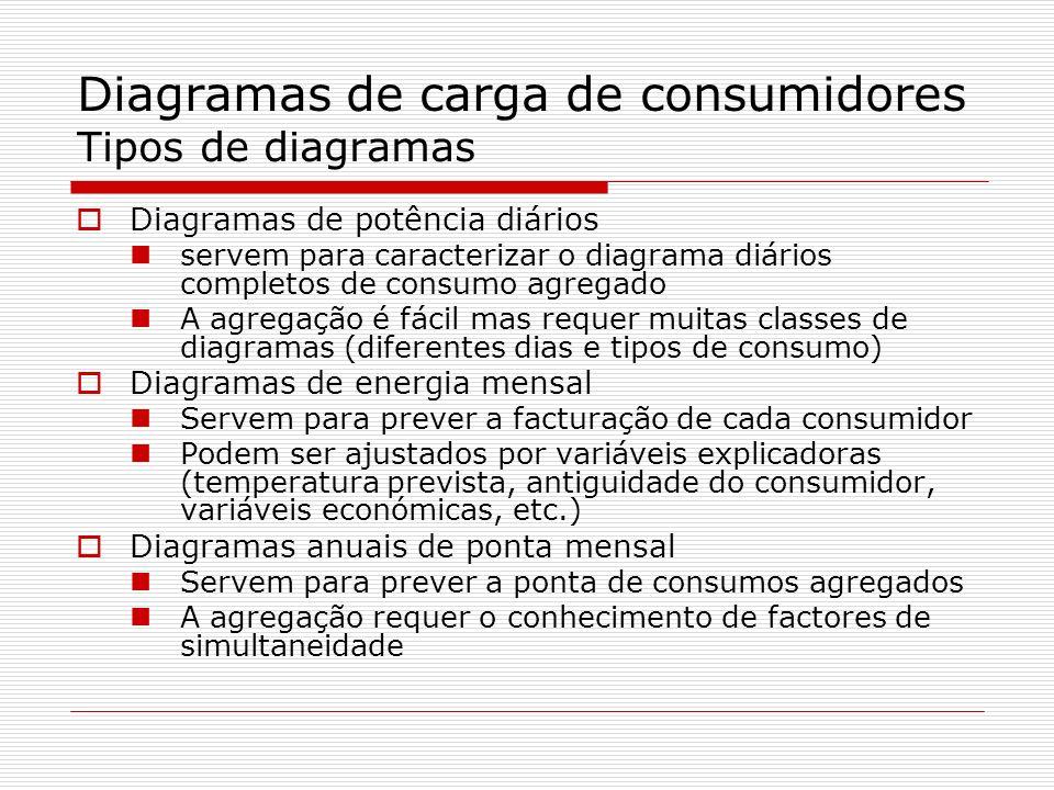 Diagramas de carga de consumidores Tipos de diagramas Diagramas de potência diários servem para caracterizar o diagrama diários completos de consumo a