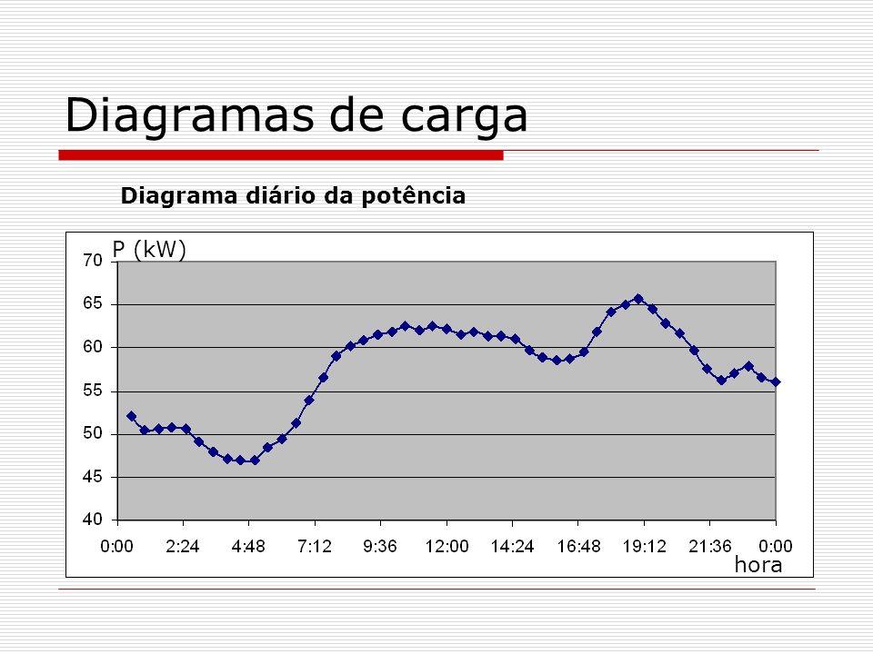 Diagramas de carga Diagrama diário da potência hora P (kW)
