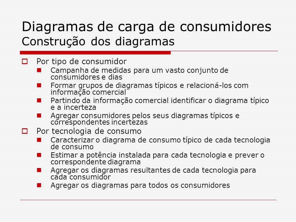 Diagramas de carga de consumidores Construção dos diagramas Por tipo de consumidor Campanha de medidas para um vasto conjunto de consumidores e dias F